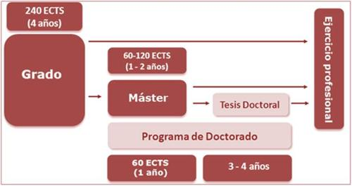 Spain ECTS Credit System
